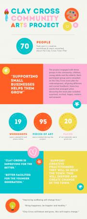 Clay Cross Infographic